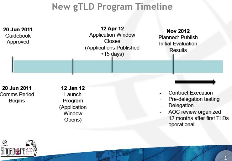 New gTLDs timetable
