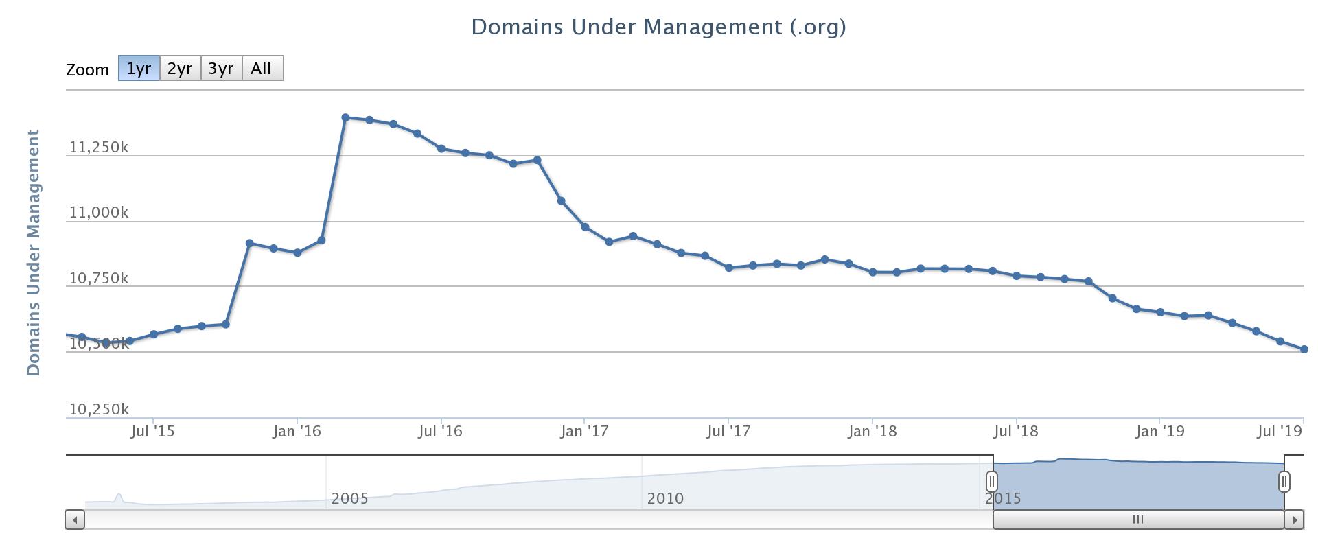 .org chart