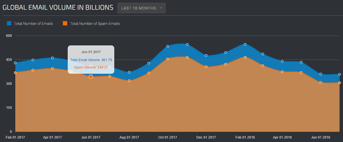 Talos graph