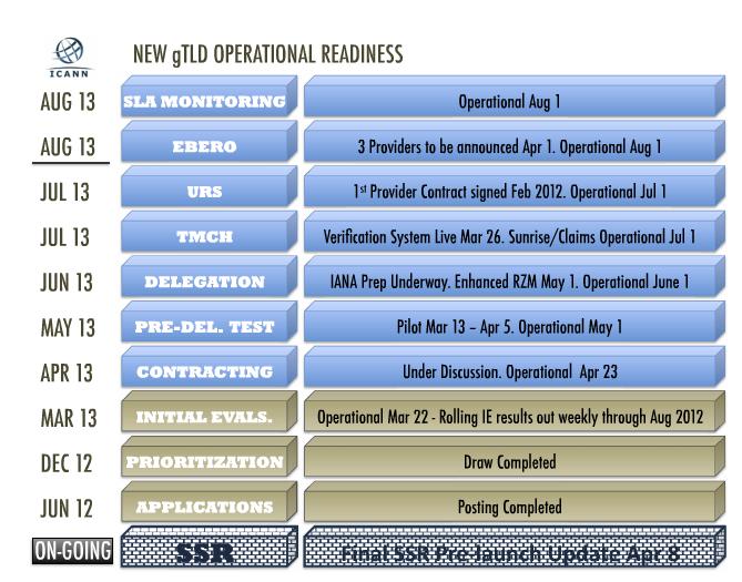 ICANN timeline